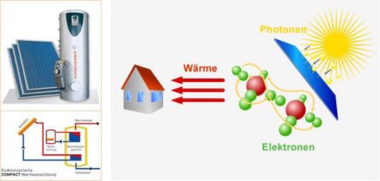 thermische_solaranlagen_funktionsbeschreibung