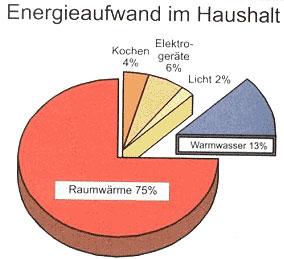Energieaufwand im Haushalt